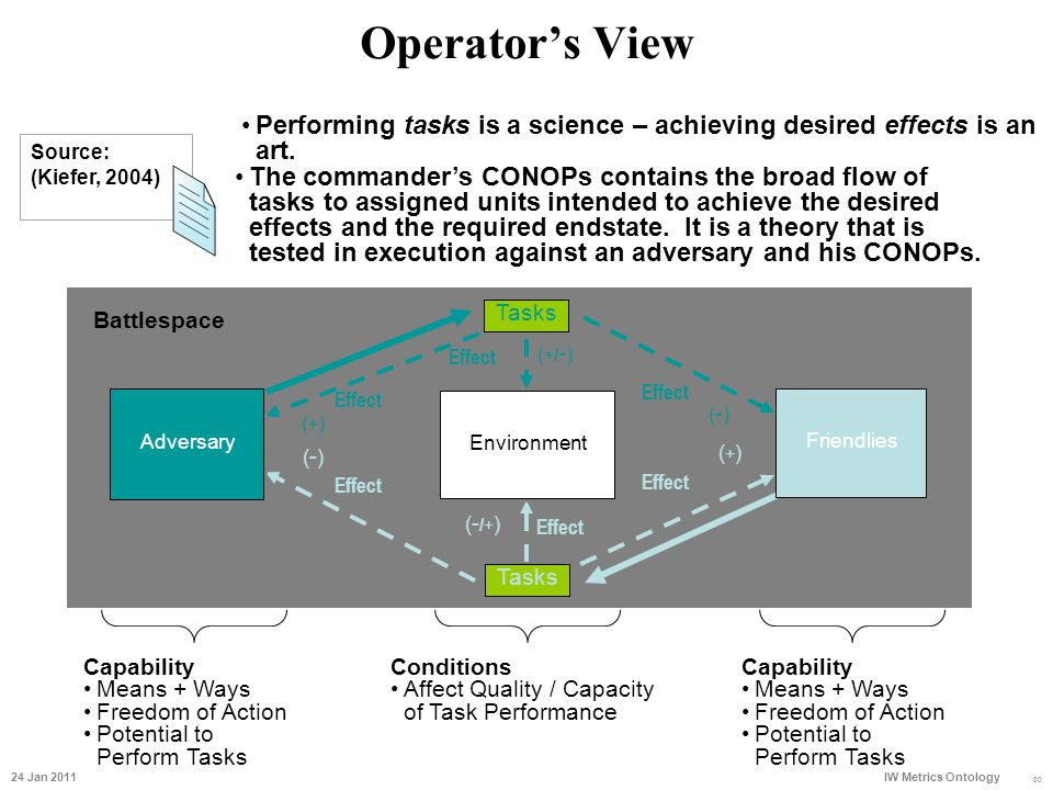 Operator's View 80 Battlespace (+)(+) Effect (-)(-) (+/-)(+/-) (-)(-) (-/+)(-/+) (+)(+) Tasks Friendlies Adversary Environment Performing tasks is a s