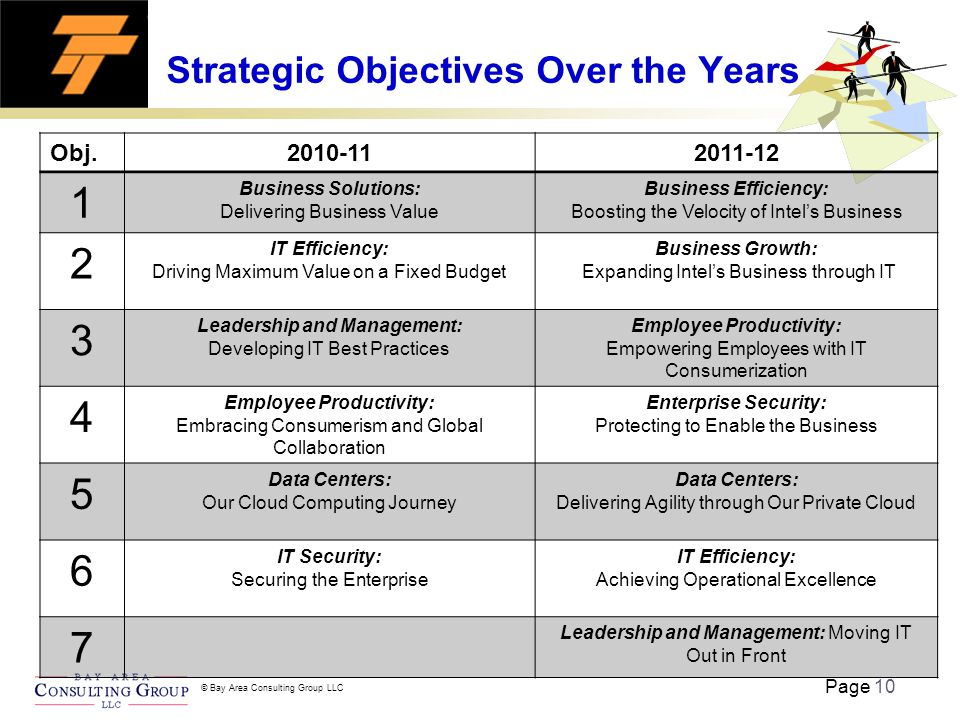 Page 10 © Bay Area Consulting Group LLC Strategic Objectives Over the Years Obj.2010-112011-12 1 Business Solutions: Delivering Business Value Business Efficiency: Boosting the Velocity of Intel's Business 2 IT Efficiency: Driving Maximum Value on a Fixed Budget Business Growth: Expanding Intel's Business through IT 3 Leadership and Management: Developing IT Best Practices Employee Productivity: Empowering Employees with IT Consumerization 4 Employee Productivity: Embracing Consumerism and Global Collaboration Enterprise Security: Protecting to Enable the Business 5 Data Centers: Our Cloud Computing Journey Data Centers: Delivering Agility through Our Private Cloud 6 IT Security: Securing the Enterprise IT Efficiency: Achieving Operational Excellence 7 Leadership and Management: Moving IT Out in Front