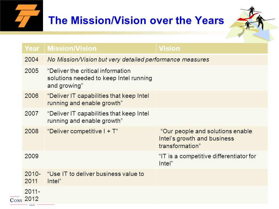 Page 11 © Bay Area Consulting Group LLC The Mission/Vision over the Years YearMission/VisionVision 2004No Mission/Vision but very detailed performance measures 2005 Deliver the critical information solutions needed to keep Intel running and growing 2006 Deliver IT capabilities that keep Intel running and enable growth 2007 Deliver IT capabilities that keep Intel running and enable growth 2008 Deliver competitive I + T Our people and solutions enable Intel's growth and business transformation 2009 IT is a competitive differentiator for Intel 2010- 2011 Use IT to deliver business value to Intel 2011- 2012