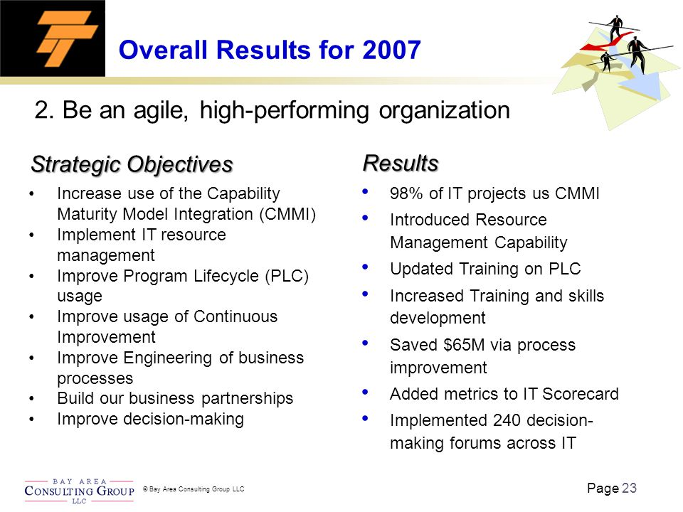 Page 23 © Bay Area Consulting Group LLC Overall Results for 2007 2.