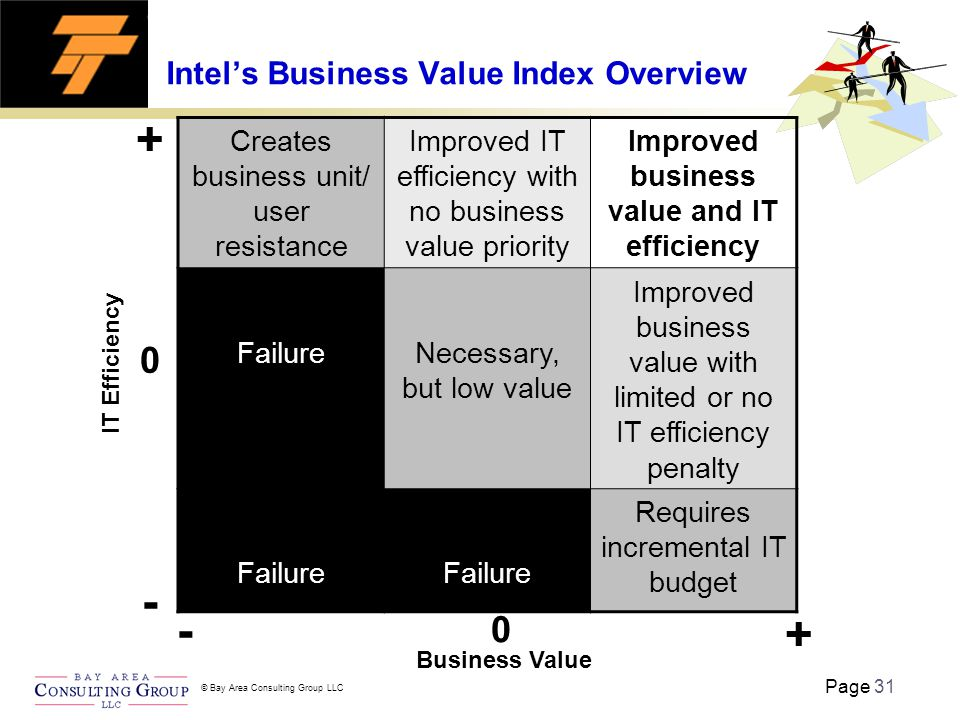 Page 31 © Bay Area Consulting Group LLC Intel's Business Value Index Overview Creates business unit/ user resistance Improved IT efficiency with no business value priority Improved business value and IT efficiency FailureNecessary, but low value Improved business value with limited or no IT efficiency penalty Failure Requires incremental IT budget IT Efficiency Business Value - - + + 0 0