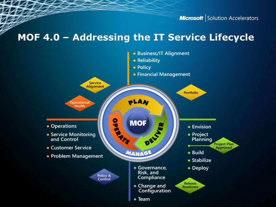 MOF 4.0 – Addressing the IT Service Lifecycle
