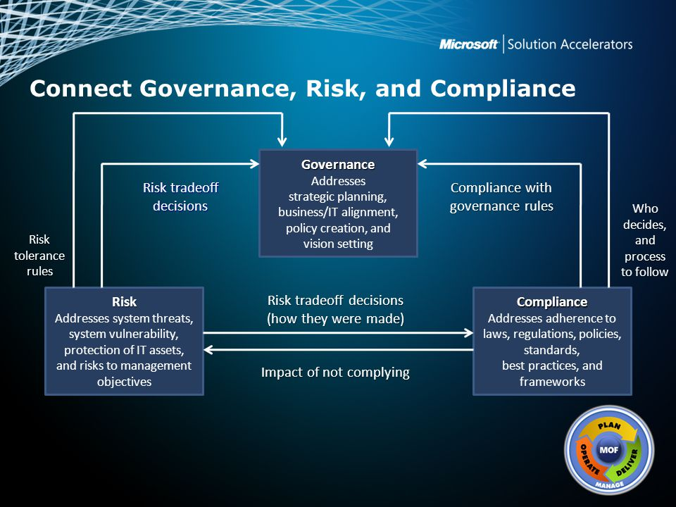 Connect Governance, Risk, and Compliance Governance Addresses strategic planning, business/IT alignment, policy creation, and vision setting Risk Addr
