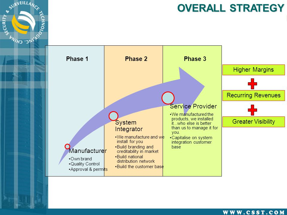 OVERALL STRATEGY Higher Margins Recurring Revenues Greater Visibility Phase 1Phase 2Phase 3