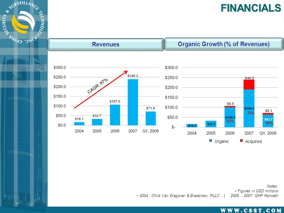 Notes: Figures in USD millions 2004 : Child Van Wagoner & Bradshaw, PLLC | 2005 - 2007: GHP HorwathFINANCIALS Organic Growth (% of Revenues) 93% 79% 89% OrganicAcquired Revenues CAGR: 97%