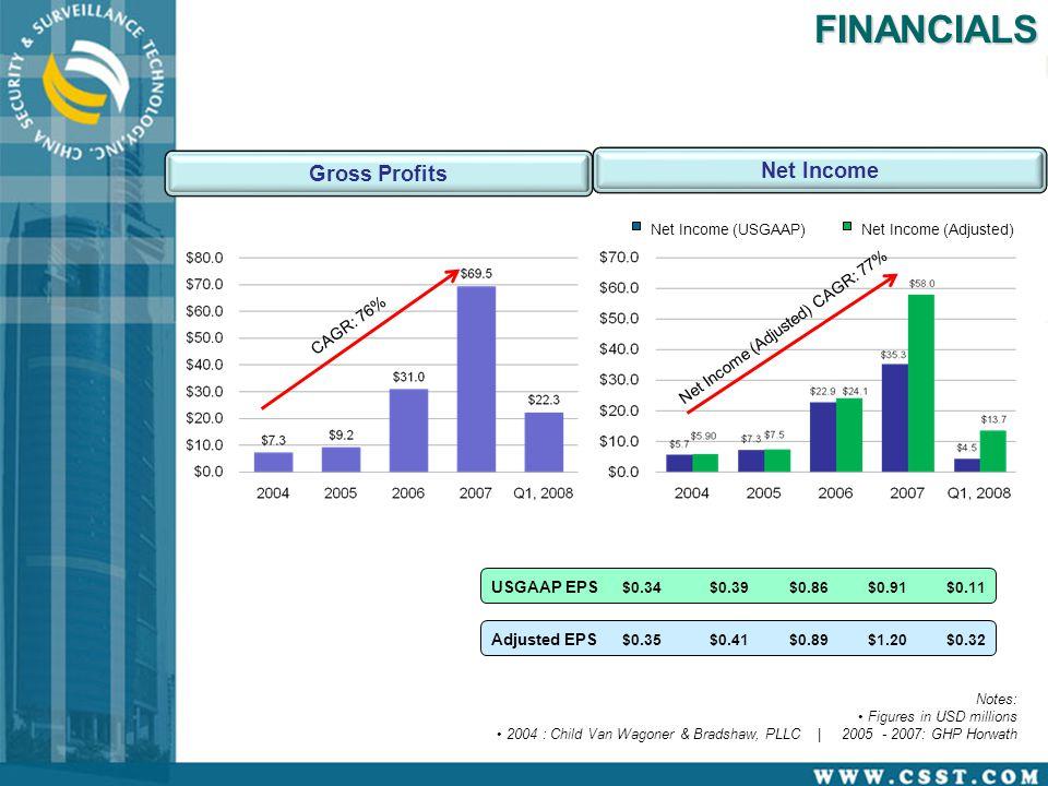 Notes: Figures in USD millions 2004 : Child Van Wagoner & Bradshaw, PLLC | 2005 - 2007: GHP HorwathFINANCIALS $0.35$0.41$0.89$1.20$0.32 Adjusted EPS $0.34$0.39$0.86$0.91$0.11 USGAAP EPS Gross Profits CAGR: 76% Net Income Net Income (USGAAP)Net Income (Adjusted) Net Income (Adjusted) CAGR: 77%