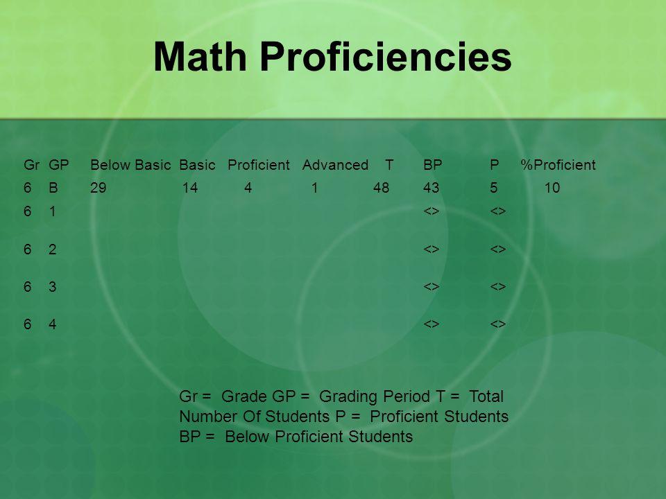 Math Proficiencies GrGPBelow Basic Basic Proficient Advanced TBPP %Proficient 6B29 14 4 1 48435 10 61<> <> 62<> <> 63<> <> 64<> <> Gr = Grade GP = Gra