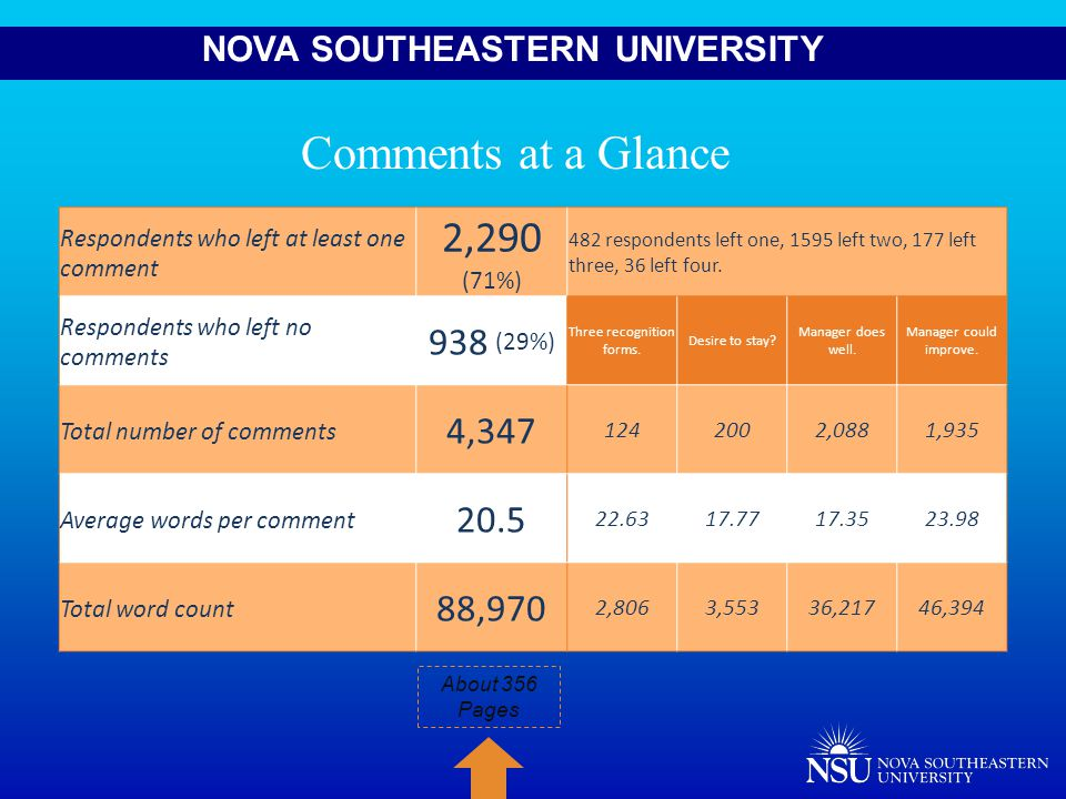 NOVA SOUTHEASTERN UNIVERSITY Respondents who left at least one comment 2,290 (71%) 482 respondents left one, 1595 left two, 177 left three, 36 left four.