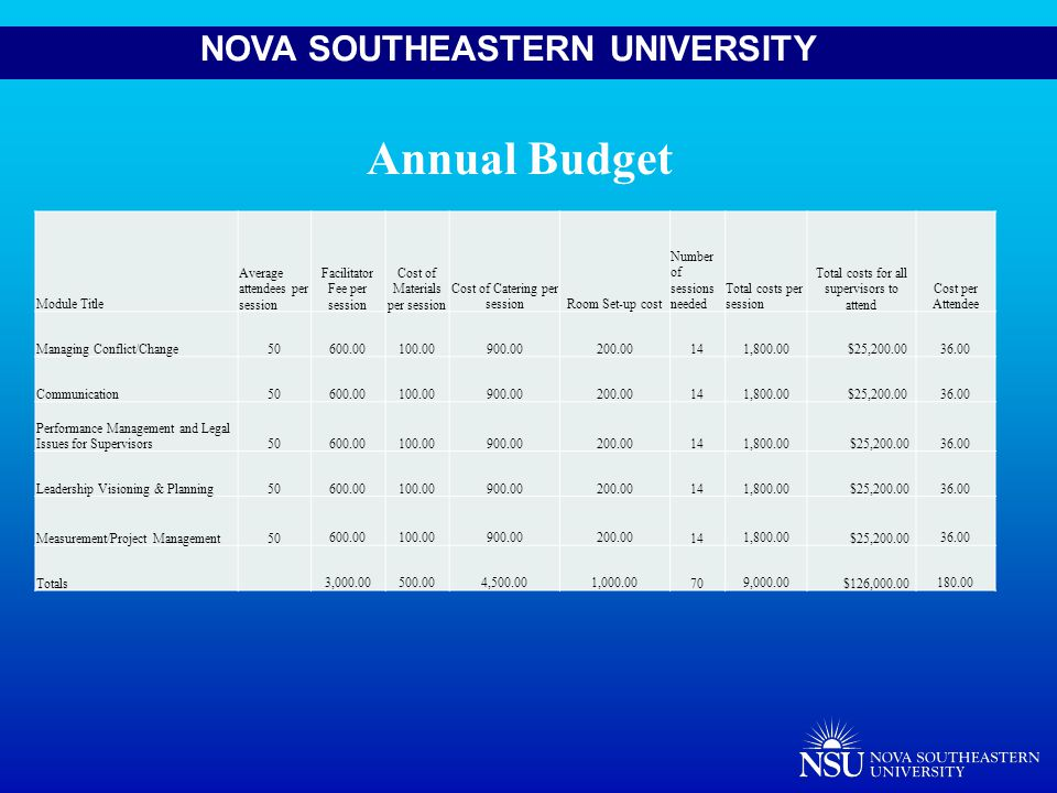 NOVA SOUTHEASTERN UNIVERSITY Module Title Average attendees per session Facilitator Fee per session Cost of Materials per session Cost of Catering per sessionRoom Set-up cost Number of sessions needed Total costs per session Total costs for all supervisors to attend Cost per Attendee Managing Conflict/Change50 600.00 100.00 900.00 200.0014 1,800.00 $25,200.00 36.00 Communication50 600.00 100.00 900.00 200.0014 1,800.00 $25,200.00 36.00 Performance Management and Legal Issues for Supervisors50 600.00 100.00 900.00 200.0014 1,800.00 $25,200.00 36.00 Leadership Visioning & Planning50 600.00 100.00 900.00 200.0014 1,800.00 $25,200.00 36.00 Measurement/Project Management50 600.00 100.00 900.00 200.0014 1,800.00 $25,200.00 36.00 Totals 3,000.00 500.00 4,500.00 1,000.0070 9,000.00 $126,000.00 180.00 Annual Budget