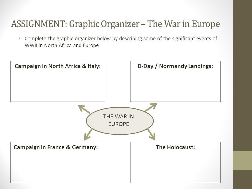 ASSIGNMENT: Graphic Organizer – The War in Europe Complete the graphic organizer below by describing some of the significant events of WWII in North A