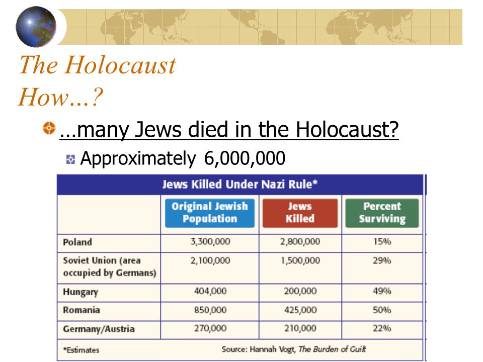 The Holocaust How….…did non-Jewish people try to save Jews from the horrors of Nazism.