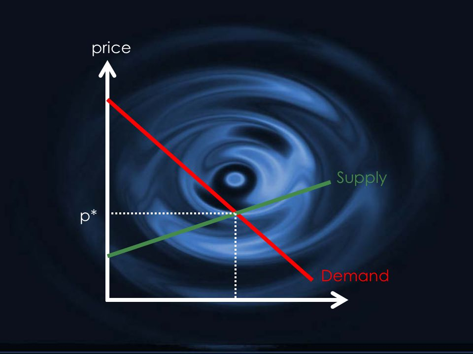 Supply Demand price p*