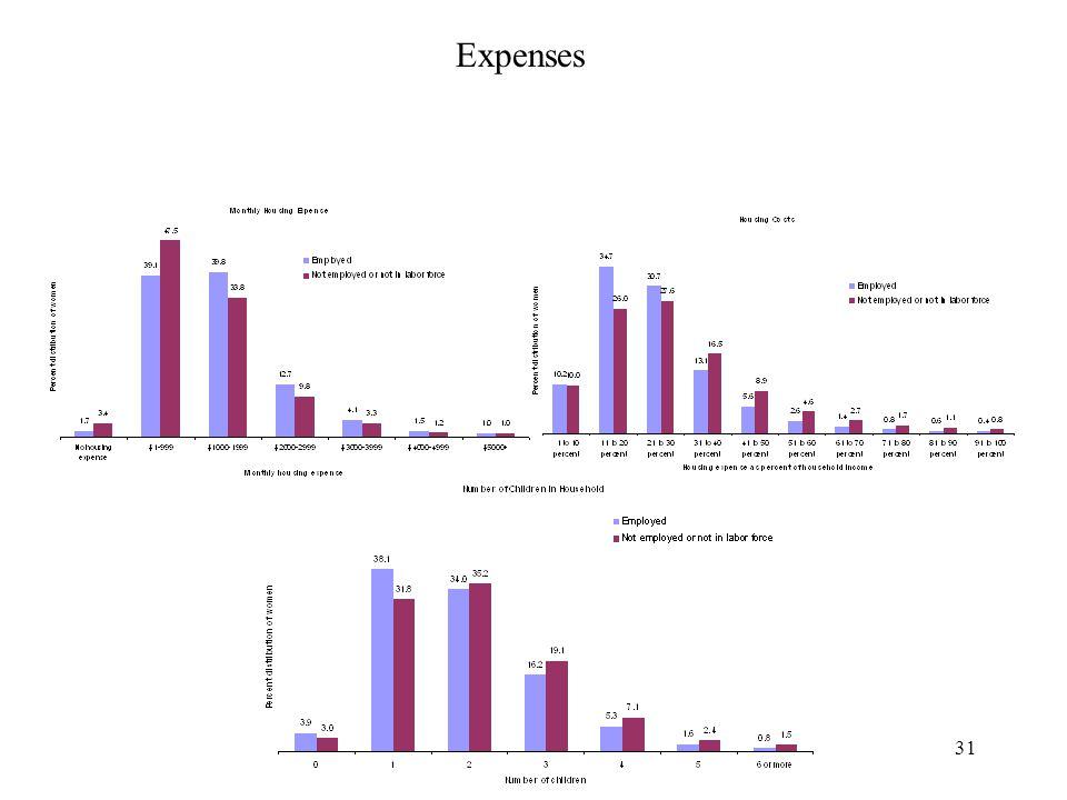 31 Expenses