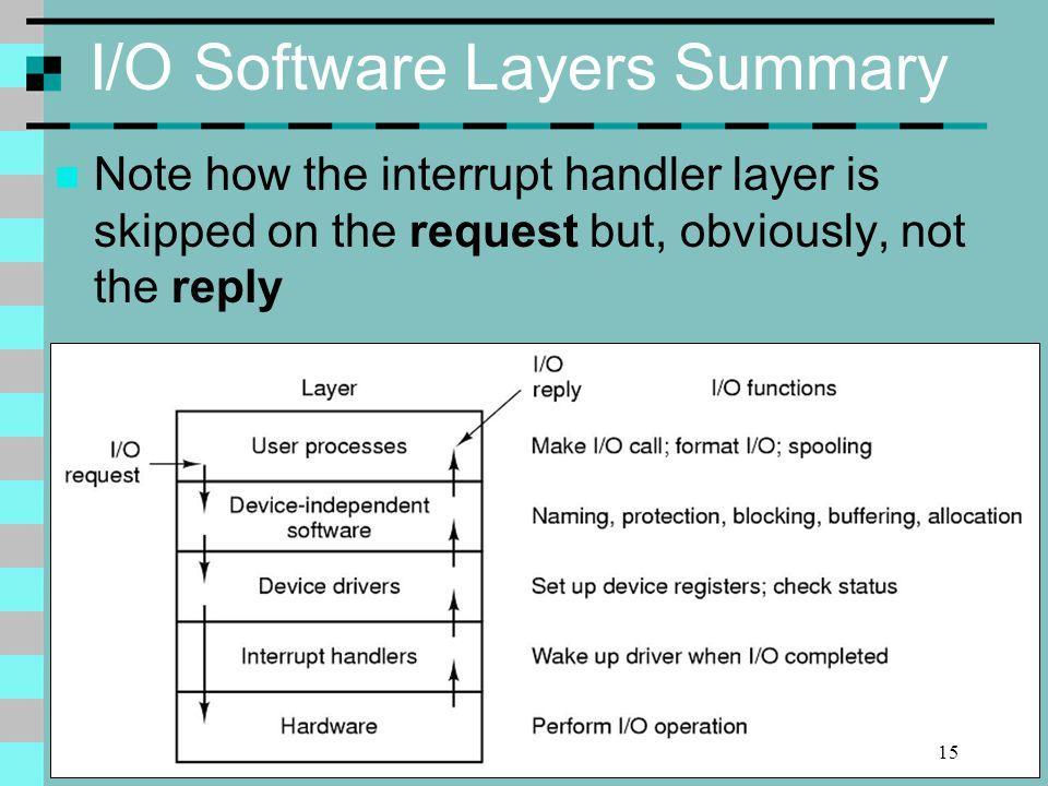 10/11/2014Dr Alain Beaulieu I/O Software Layers Summary Note how the interrupt handler layer is skipped on the request but, obviously, not the reply 15
