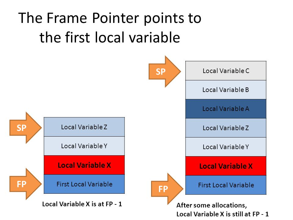 Things to Remember About the Frame Pointer 1.Its purpose is to give each variable a constant offset from a known good point of reference 2.On the LC-3, it's often stored in R5 3.It always points to the first local variable of a function 4.When you start your function, you save off the old function's frame pointer to the stack, then set F5 to your new frame pointer