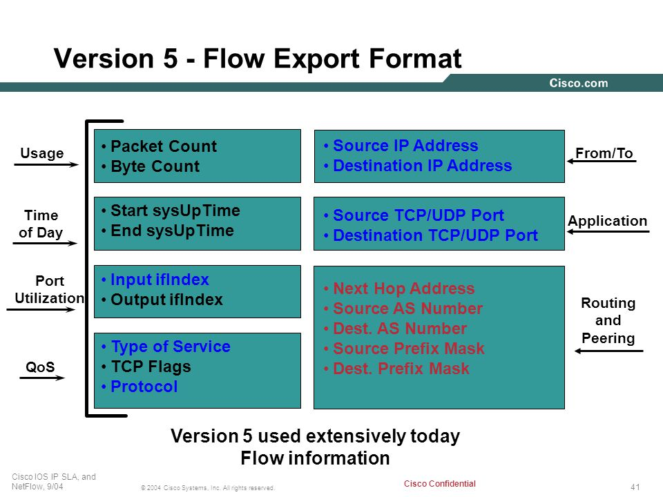 41 © 2004 Cisco Systems, Inc. All rights reserved. Cisco IOS IP SLA, and NetFlow, 9/04 Cisco Confidential Version 5 - Flow Export Format Source IP Add