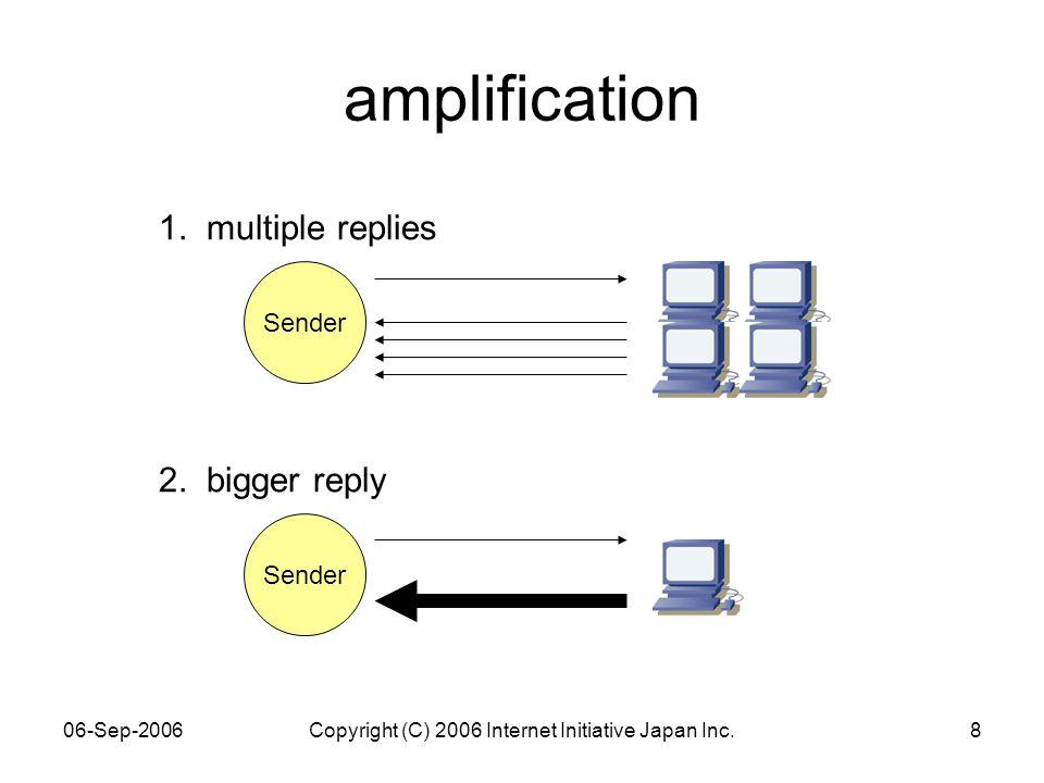 06-Sep-2006Copyright (C) 2006 Internet Initiative Japan Inc.8 amplification Sender 1.