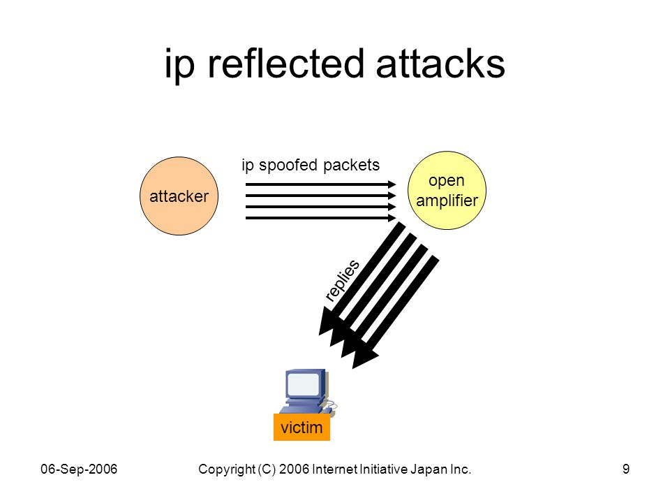 06-Sep-2006Copyright (C) 2006 Internet Initiative Japan Inc.9 attacker ip reflected attacks ip spoofed packets replies victim open amplifier