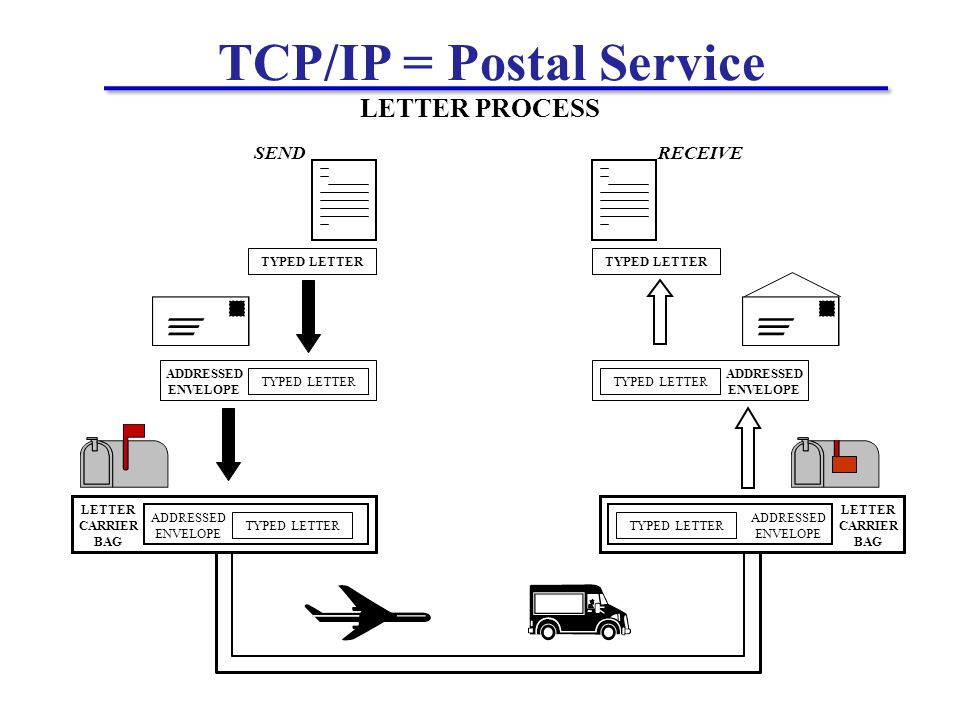 TCP/IP = Postal Service TYPED LETTER LETTER CARRIER BAG TYPED LETTER ADDRESSED ENVELOPE TYPED LETTER ADDRESSED ENVELOPE LETTER CARRIER BAG TYPED LETTER ADDRESSED ENVELOPE RECEIVE LETTER PROCESS SEND