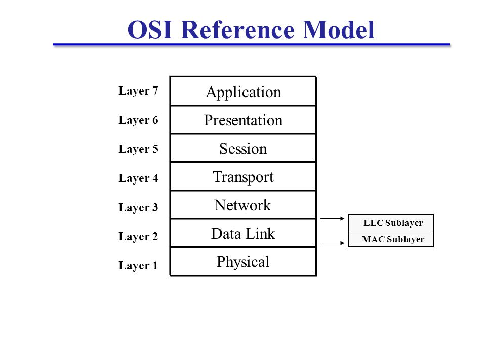 OSI Reference Model Physical Data Link Network Transport Session Presentation Application LLC Sublayer MAC Sublayer Layer 7 Layer 6 Layer 5 Layer 4 Layer 3 Layer 2 Layer 1