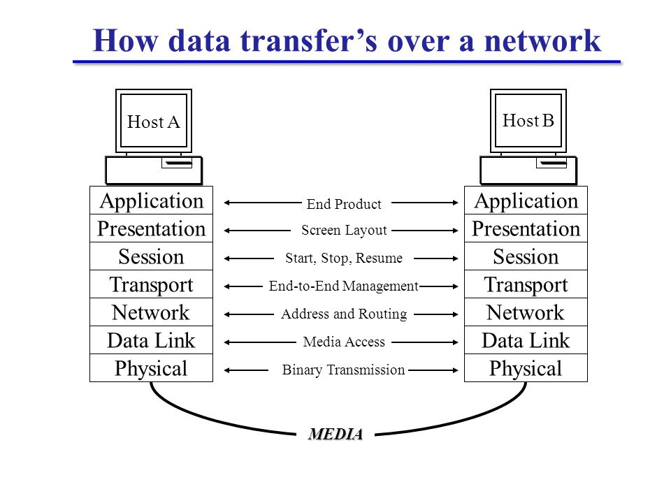 How data transfer's over a network Physical Data Link Network Transport Session Presentation Application Physical Data Link Network Transport Session Presentation Application Host B End Product Screen Layout Start, Stop, Resume End-to-End Management Address and Routing Media Access Binary Transmission MEDIA Host A