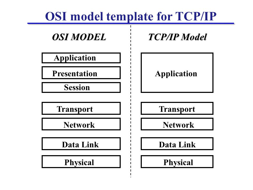 OSI model template for TCP/IP Application Transport Application Presentation Session Transport Network Data Link Physical OSI MODEL TCP/IP Model Network Data Link Physical
