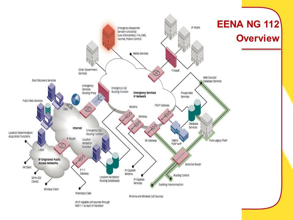 EENA NG 112 Overview