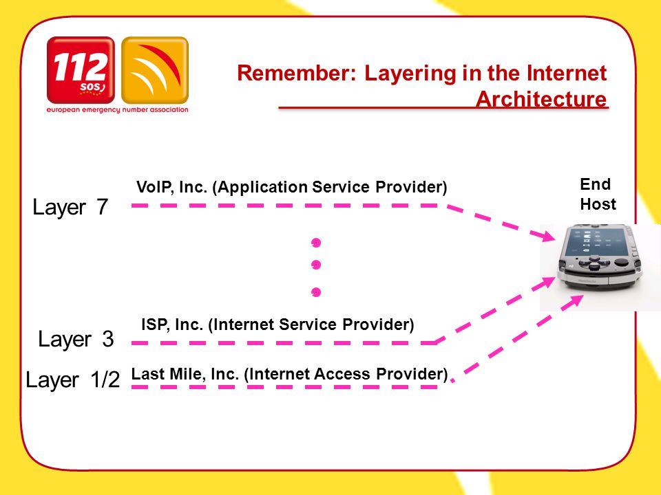 Last Mile, Inc. (Internet Access Provider) ISP, Inc. (Internet Service Provider) VoIP, Inc. (Application Service Provider) Layer 7 Layer 1/2 Layer 3 E