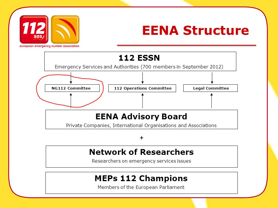 EENA Structure 112 ESSN Emergency Services and Authorities (700 members in September 2012) MEPs 112 Champions Members of the European Parliament + EENA Advisory Board Private Companies, International Organisations and Associations Network of Researchers Researchers on emergency services issues NG112 Committee112 Operations CommitteeLegal Committee