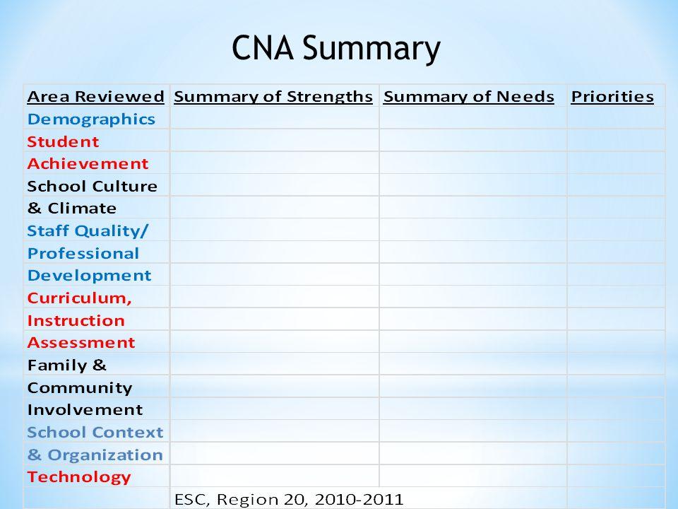 CNA Summary