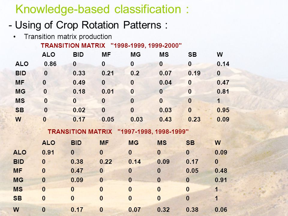 - Using of Crop Rotation Patterns : TRANSITION MATRIX 1997-1998, 1998-1999 ALO BID MF MG MS SB W ALO 0.91000000.09 BID 00.380.220.140.090.170 MF 00.470000.050.48 MG 00.0900000.91 MS 0000001 SB 0000001 W 00.1700.070.320.380.06 Transition matrix production Knowledge-based classification : TRANSITION MATRIX 1998-1999, 1999-2000 ALOBIDMFMGMSSBW ALO0.86000000.14 BID00.330.210.20.070.190 MF 00.49000.0400.47 MG 00.180.010000.81 MS 0000001 SB 00.02000.0300.95 W 00.170.050.030.430.230.09