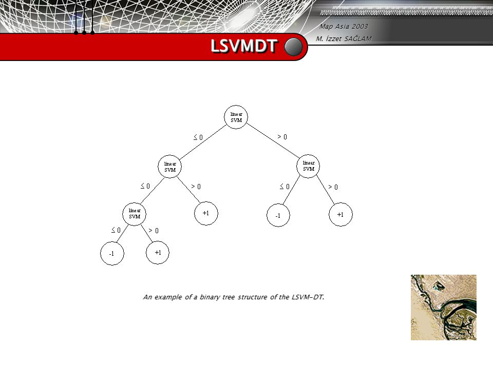 Map Asia 2003 M. İzzet SAĞLAM LSVMDTLSVMDT An example of a binary tree structure of the LSVM-DT.
