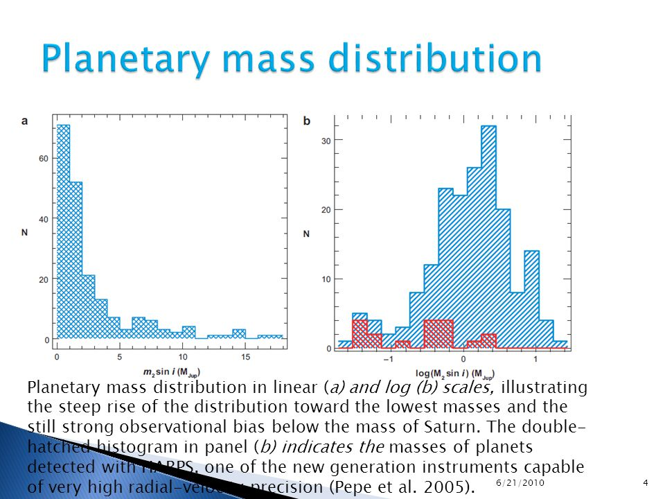 Planetary mass distribution in linear (a) and log (b) scales, illustrating the steep rise of the distribution toward the lowest masses and the still strong observational bias below the mass of Saturn.