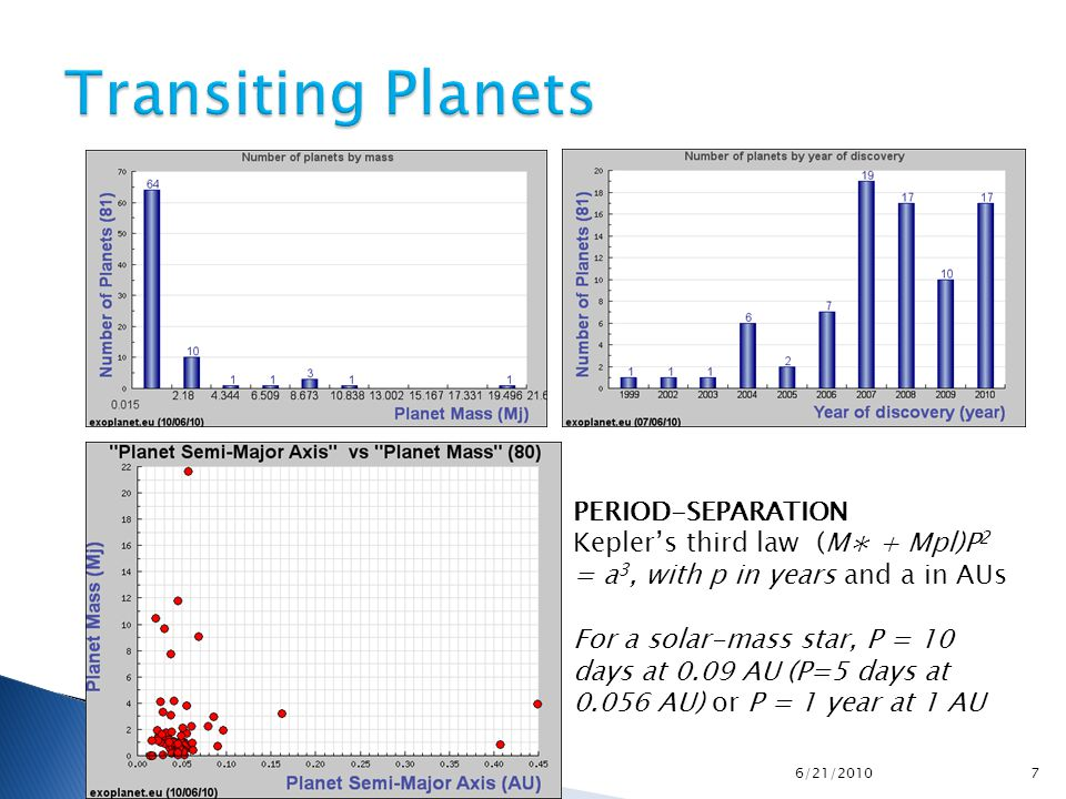 PERIOD-SEPARATION Kepler's third law (M∗ + Mpl)P 2 = a 3, with p in years and a in AUs For a solar-mass star, P = 10 days at 0.09 AU (P=5 days at 0.05