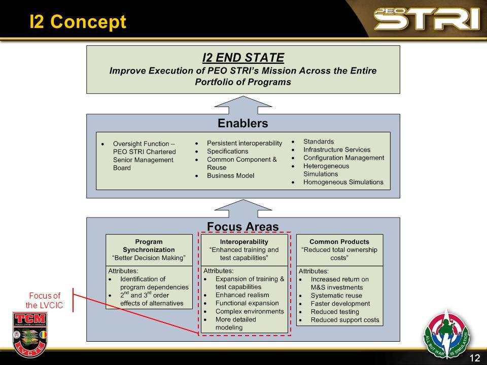 12 I2 Concept Focus of the LVCIC