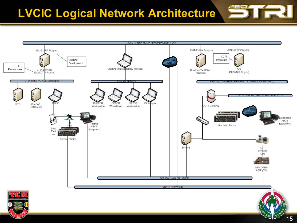 15 LVCIC Logical Network Architecture