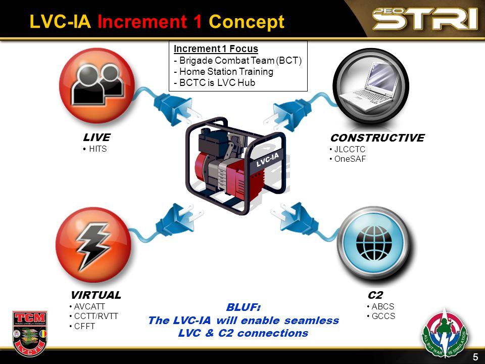 5 LVC-IA Increment 1 Concept BLUF: The LVC-IA will enable seamless LVC & C2 connections C2 ABCS GCCS CONSTRUCTIVE JLCCTC OneSAF LIVE HITS VIRTUAL AVCA