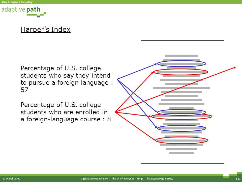 17 March 2002jjg@adaptivepath.com · The IA of Everyday Things · http://www.jjg.net/ia/ 16 Harper's Index Percentage of U.S. college students who say t
