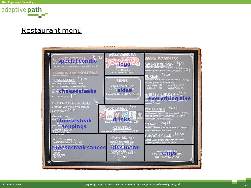 17 March 2002jjg@adaptivepath.com · The IA of Everyday Things · http://www.jjg.net/ia/ 20 Restaurant menu cheesesteaks logo sides kids menu special co