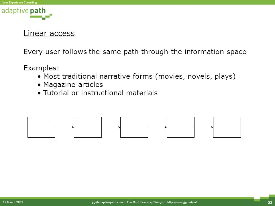 17 March 2002jjg@adaptivepath.com · The IA of Everyday Things · http://www.jjg.net/ia/ 22 Linear access Every user follows the same path through the information space Examples: Most traditional narrative forms (movies, novels, plays) Magazine articles Tutorial or instructional materials