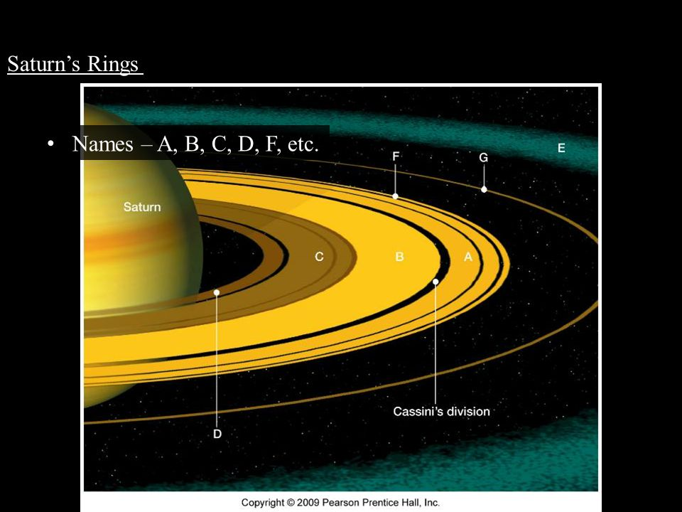 Saturn's Rings Inner parts orbit more quickly than outer parts Inner parts orbit more quickly than outer parts Made of closely-spaced ringlets (hundreds) Made of closely-spaced ringlets (hundreds) Most gaps are fine dust particles of coated ice.