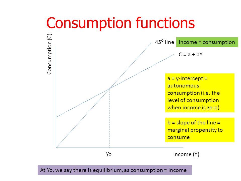 Consumption functions 45⁰ line C = a + bY Consumption (C) Income (Y) Yo a = y-intercept = autonomous consumption (i.e.