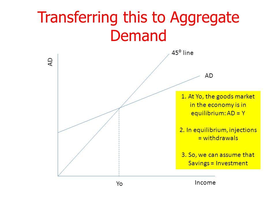 Transferring this to Aggregate Demand 45⁰ line AD Income AD Yo 1.