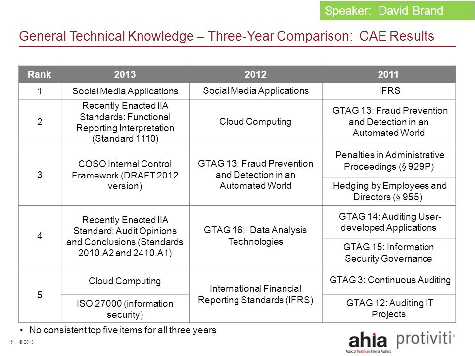 © 2013 15 General Technical Knowledge – Three-Year Comparison: CAE Results Rank201320122011 1 Social Media Applications IFRS 2 Recently Enacted IIA St
