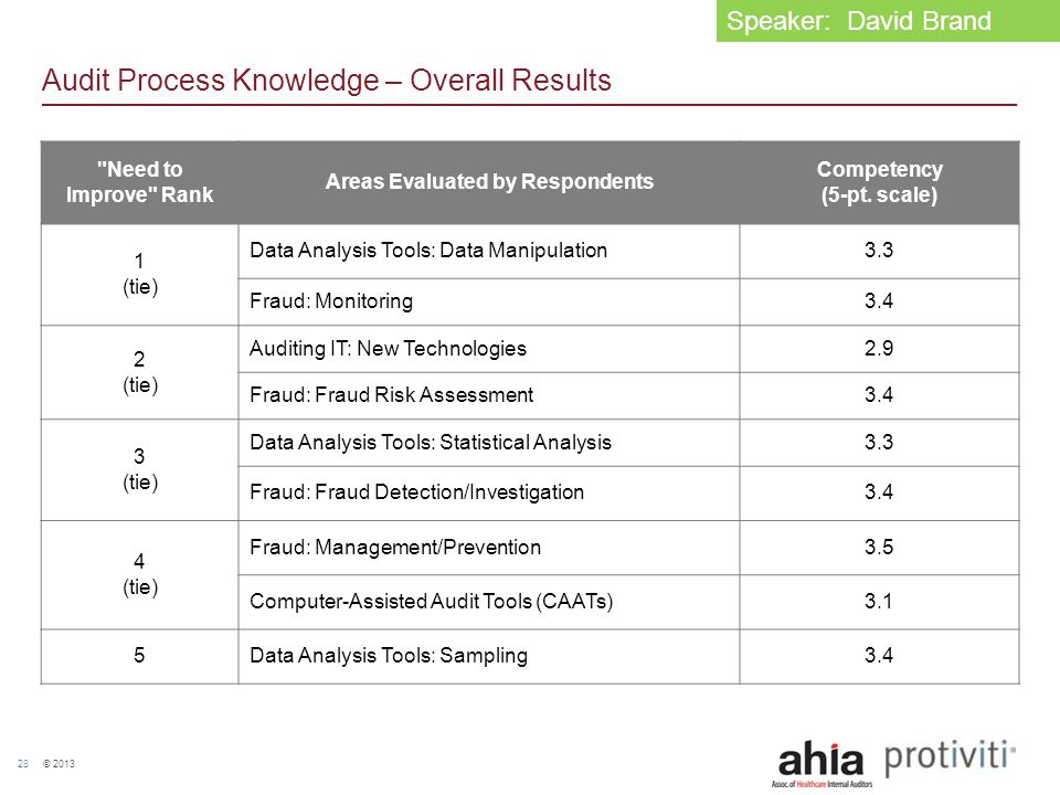 © 2013 28 Audit Process Knowledge – Overall Results