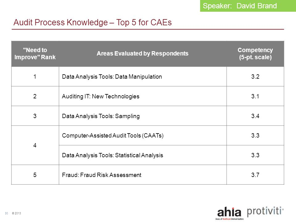© 2013 30 Audit Process Knowledge – Top 5 for CAEs