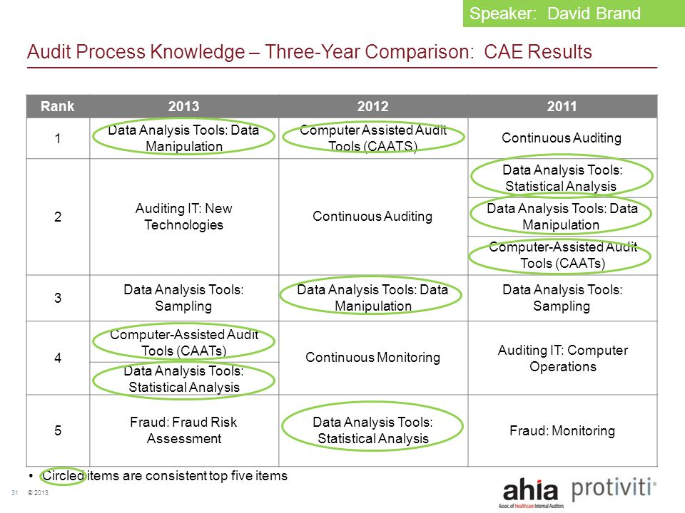 © 2013 31 Audit Process Knowledge – Three-Year Comparison: CAE Results Rank201320122011 1 Data Analysis Tools: Data Manipulation Computer Assisted Aud