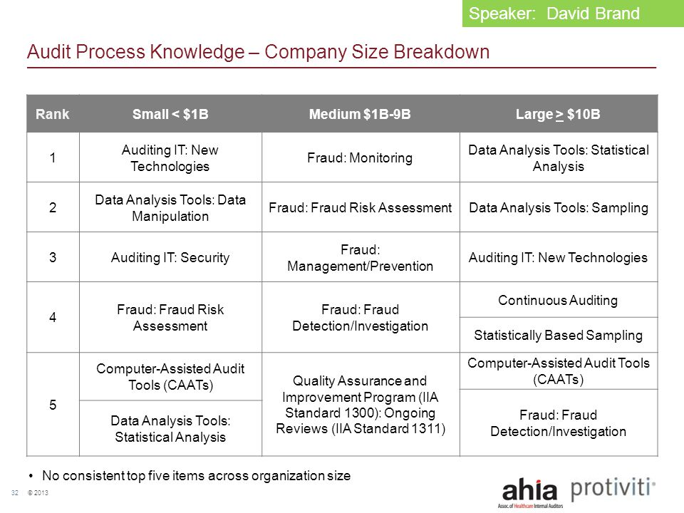 © 2013 32 Audit Process Knowledge – Company Size Breakdown RankSmall < $1BMedium $1B-9BLarge > $10B 1 Auditing IT: New Technologies Fraud: Monitoring