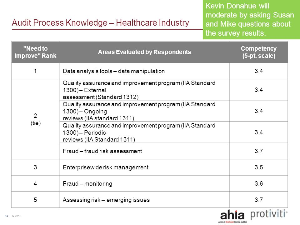 © 2013 34 Audit Process Knowledge – Healthcare Industry