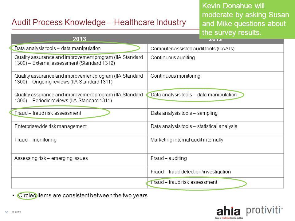 © 2013 36 Audit Process Knowledge – Healthcare Industry 20132012 Data analysis tools – data manipulationComputer-assisted audit tools (CAATs) Quality